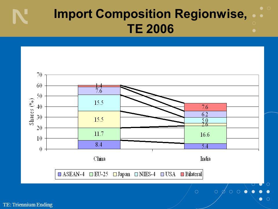 TE: Triennium Ending Import Composition Regionwise, TE 2006