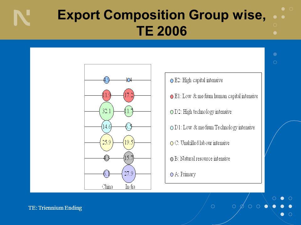 TE: Triennium Ending Export Composition Group wise, TE 2006