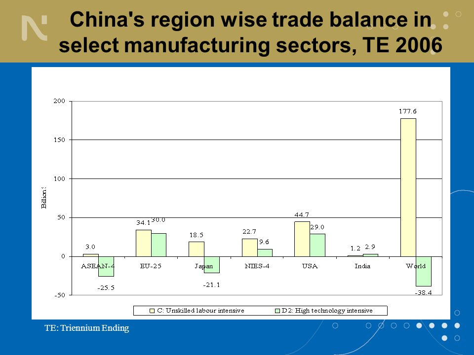 TE: Triennium Ending China s region wise trade balance in select manufacturing sectors, TE 2006