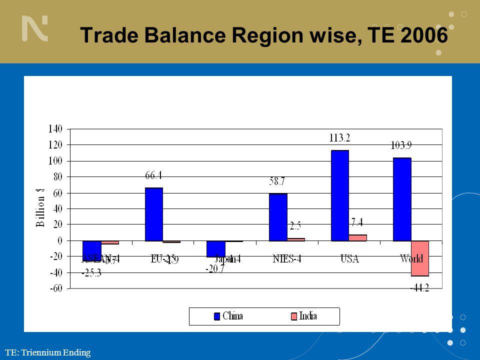 TE: Triennium Ending Trade Balance Region wise, TE 2006