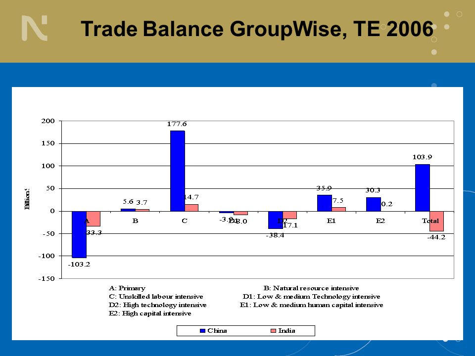 TE: Triennium Ending Trade Balance GroupWise, TE 2006