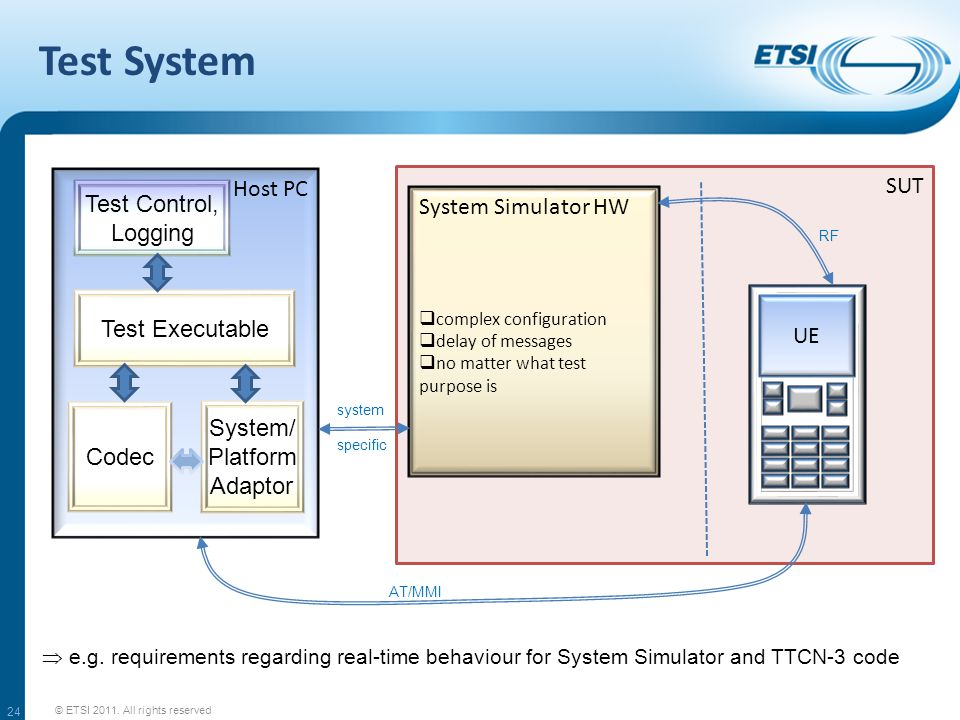 SUT Test System © ETSI 2011. All rights reserved 24 Host PC System Simulator HW  complex configuration  delay of messages  no matter what test purp