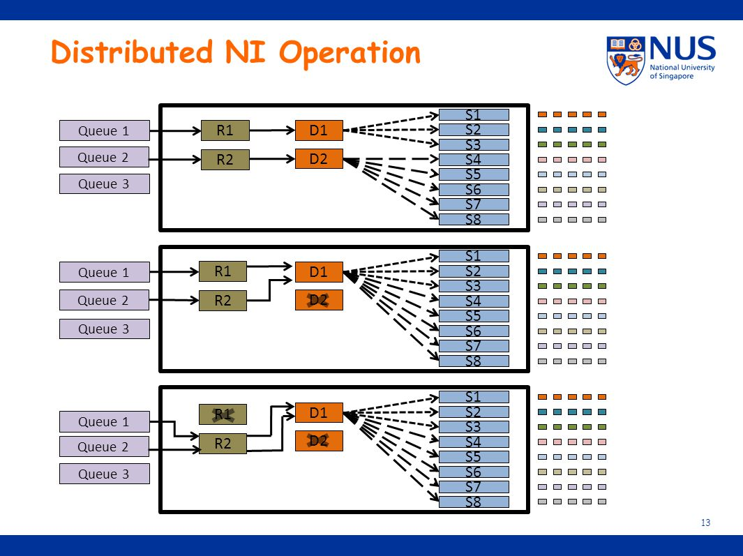 Distributed NI Operation 13