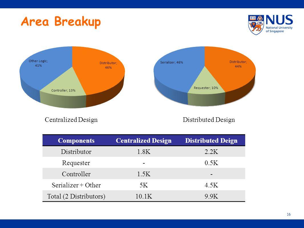 Area Breakup 16 Centralized DesignDistributed Design ComponentsCentralized DesignDistributed Deign Distributor1.8K2.2K Requester-0.5K Controller1.5K-
