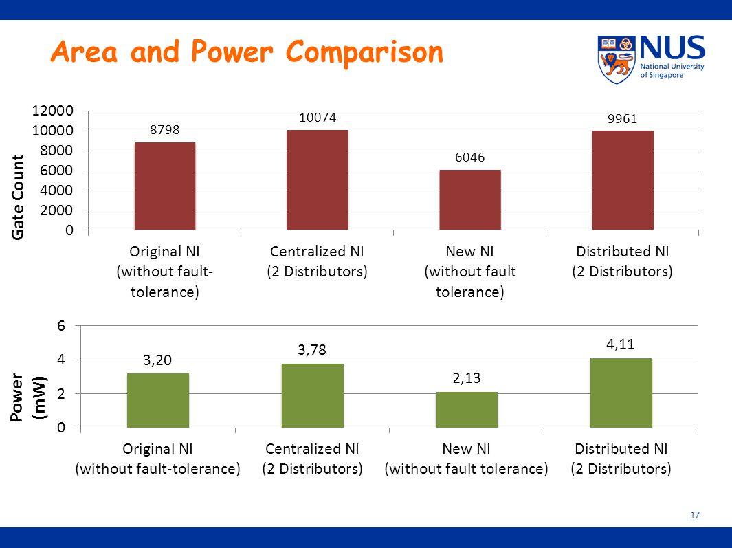 Area and Power Comparison 17