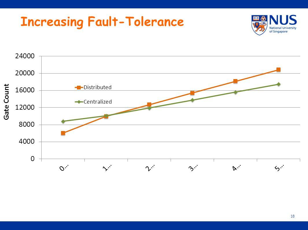 Increasing Fault-Tolerance 18
