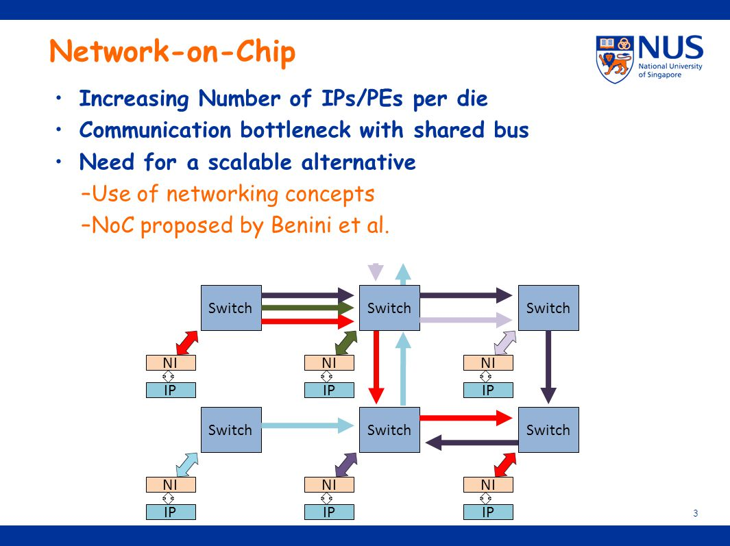 Network-on-Chip Increasing Number of IPs/PEs per die Communication bottleneck with shared bus Need for a scalable alternative –Use of networking conce