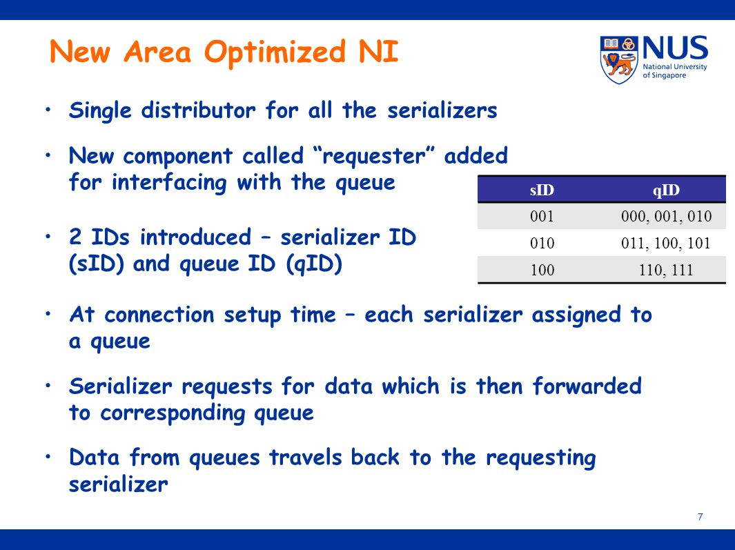 """New Area Optimized NI Single distributor for all the serializers New component called """"requester"""" added for interfacing with the queue 7 sIDqID 001000"""