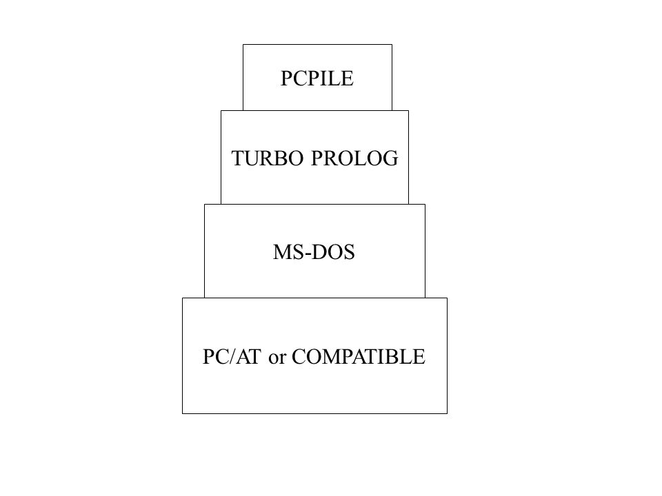 PCPILE TURBO PROLOG MS-DOS PC/AT or COMPATIBLE