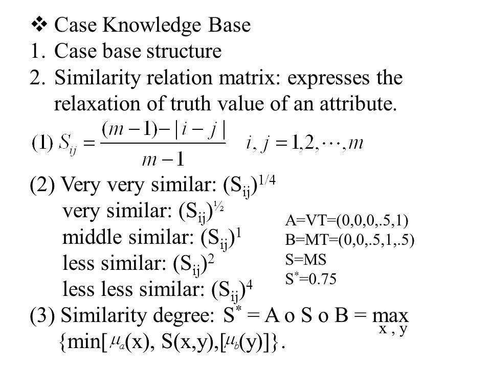 (2) Very very similar: (S ij ) 1/4 very similar: (S ij ) ½ middle similar: (S ij ) 1 less similar: (S ij ) 2 less less similar: (S ij ) 4 (3) Similarity degree: S * = A o S o B = max {min[ (x), S(x,y),[ (y)]}.