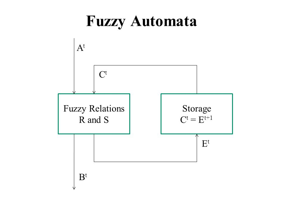 Fuzzy Automata Fuzzy Relations R and S Storage C t = E t+1 CtCt AtAt BtBt EtEt
