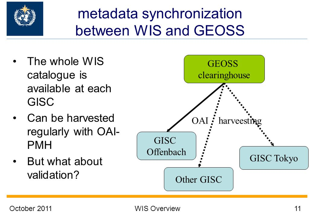 October 2011WIS Overview11 metadata synchronization between WIS and GEOSS The whole WIS catalogue is available at each GISC Can be harvested regularly