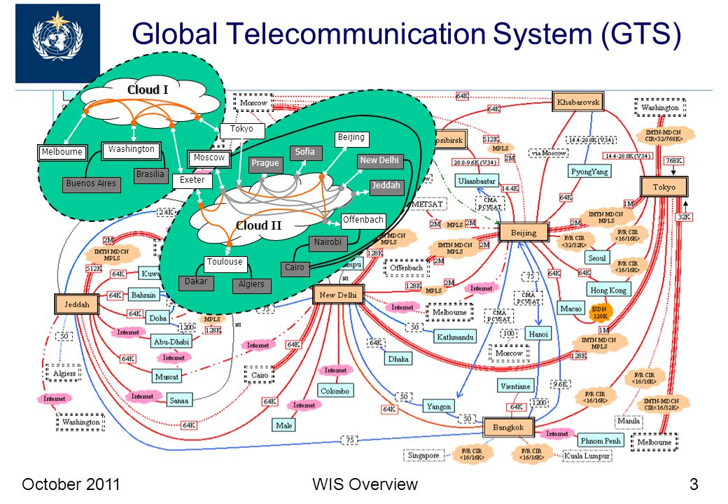 October 2011WIS Overview3 Global Telecommunication System (GTS) Exeter Sofia Melbourne Buenos Aires Tokyo Beijing Nairobi Washington Cloud Cloud I Jed