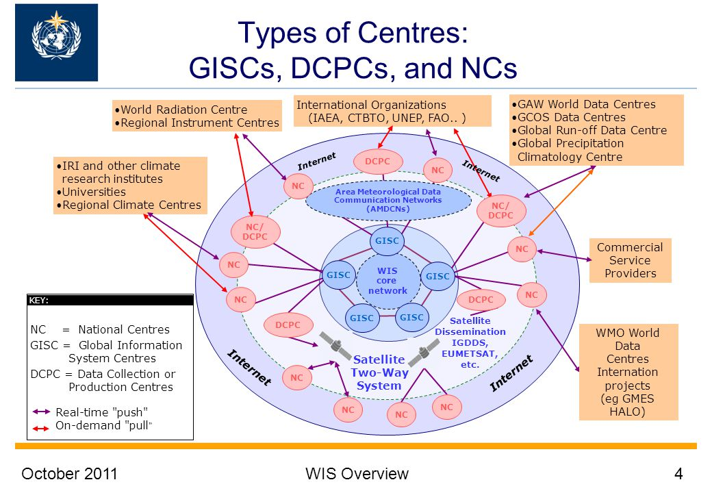 October 2011WIS Overview4 Types of Centres: GISCs, DCPCs, and NCs IRI and other climate research institutes Universities Regional Climate Centres GAW