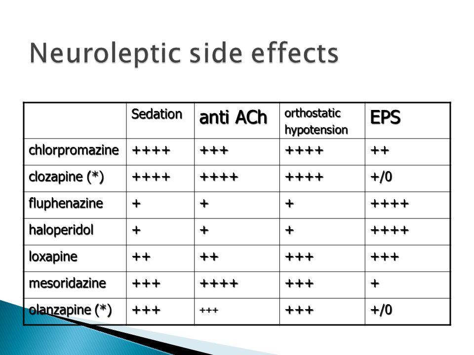 Sedation anti ACh orthostatichypotensionEPSchlorpromazine+++++++++++++ clozapine (*) +++++++++++++/0 fluphenazine+++++++ haloperidol+++++++ loxapine++++++++++ mesoridazine+++++++++++ olanzapine (*) ++++++++++/0