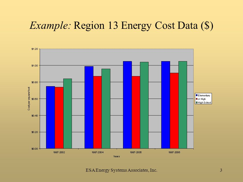 3 Example: Region 13 Energy Cost Data ($)