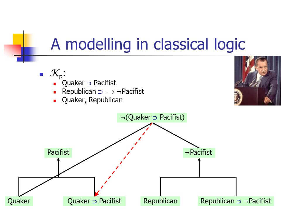 21 A modelling in classical logic K p : Quaker  Pacifist Republican   ¬Pacifist Quaker, Republican Pacifist Quaker Quaker  Pacifist ¬Pacifist Republican Republican  ¬Pacifist ¬(Quaker  Pacifist)