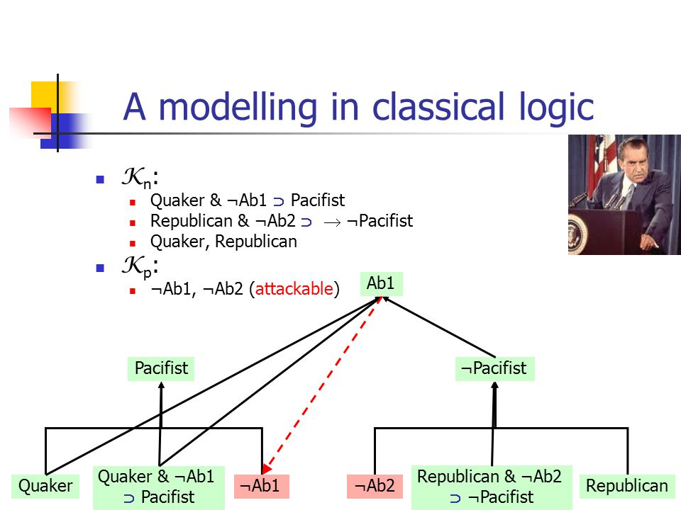 22 A modelling in classical logic K n : Quaker & ¬Ab1  Pacifist Republican & ¬Ab2   ¬Pacifist Quaker, Republican K p : ¬Ab1, ¬Ab2 (attackable) Pacifist Quaker¬Ab1 ¬Pacifist ¬Ab2Republican Quaker & ¬Ab1  Pacifist Republican & ¬Ab2  ¬Pacifist Ab1
