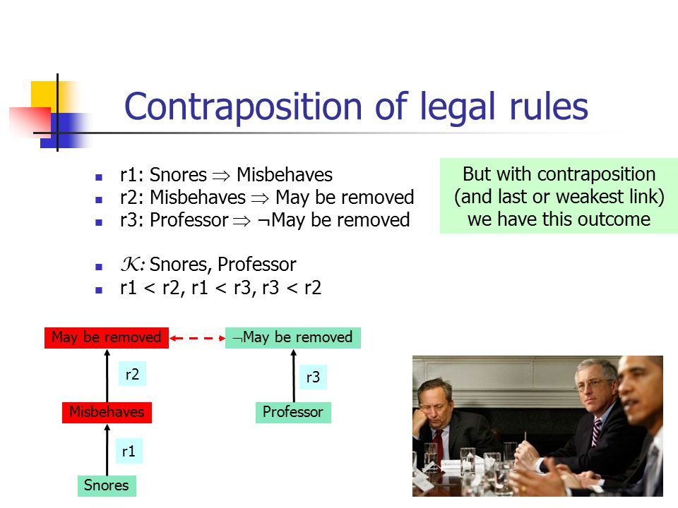 36 Contraposition of legal rules r1: Snores  Misbehaves r2: Misbehaves  May be removed r3: Professor  ¬May be removed K: Snores, Professor r1 < r2, r1 < r3, r3 < r2 May be removed Misbehaves Snores  May be removed Professor r1 r2 r3 But with contraposition (and last or weakest link) we have this outcome