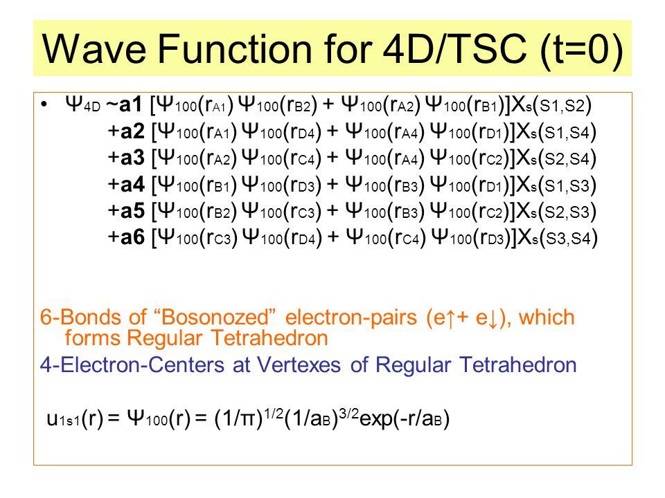 Wave Function for 4D/TSC (t=0) Ψ 4D ~a1 [Ψ 100 (r A1 ) Ψ 100 (r B2 ) + Ψ 100 (r A2 ) Ψ 100 (r B1 )]X s ( S1,S2 ) +a2 [Ψ 100 (r A1 ) Ψ 100 (r D4 ) + Ψ