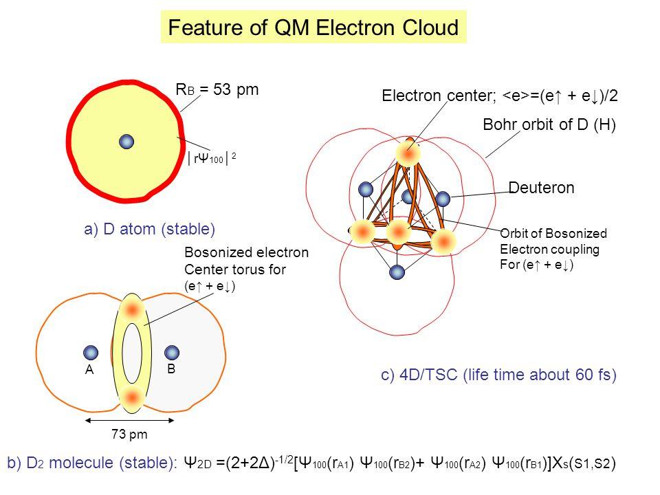 Feature of QM Electron Cloud b) D 2 molecule (stable): Ψ 2D =(2+2Δ) -1/2 [Ψ 100 (r A1 ) Ψ 100 (r B2 )+ Ψ 100 (r A2 ) Ψ 100 (r B1 )]Χ s ( S1,S2 ) Bohr orbit of D (H) Electron center; =(e↑ + e↓)/2 Deuteron a) D atom (stable) c) 4D/TSC (life time about 60 fs) R B = 53 pm Bosonized electron Center torus for (e↑ + e↓) 73 pm Orbit of Bosonized Electron coupling For (e↑ + e↓) │rΨ 100 │ 2 A B