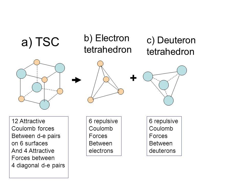 + a) TSC b) Electron tetrahedron c) Deuteron tetrahedron 12 Attractive Coulomb forces Between d-e pairs on 6 surfaces And 4 Attractive Forces between
