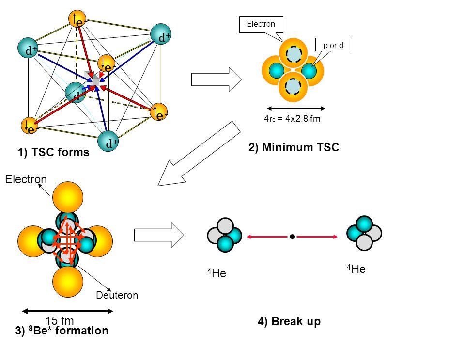 Electron 15 fm Deuteron 4 He 4r e = 4x2.8 fm p or d Electron d+d+ d+d+ d+d+ d+d+ e- 3) 8 Be* formation 4) Break up 2) Minimum TSC 1) TSC forms