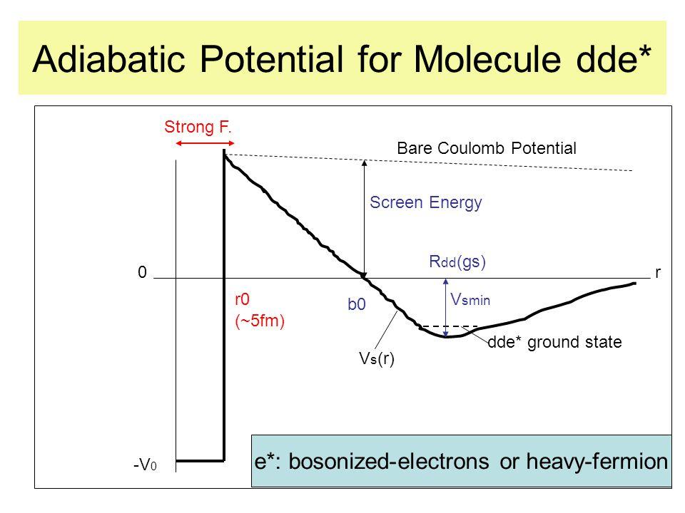 Comparison of dde* potentials Arrow: b 0 value