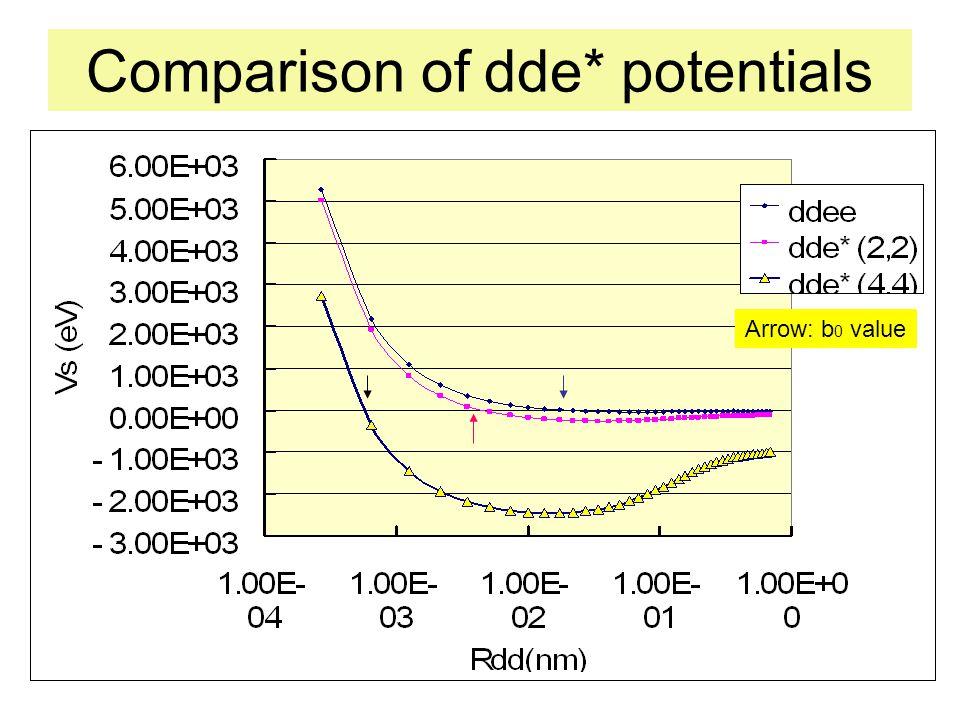 Parameters of dde* potentials e*(m, Z)V SMIN (eV) b 0 (pm)R dd (gs) (pm) (1, 1); Normal electron - 15.4 40 101 (1, 1)x2; D 2 - 37.8 20 73 (2, 2); Cooper pair - 259.0 4 33.8 (4, 4); Quadruplet e - 2,460 0.36 15.1 Trapping Depth Ground State
