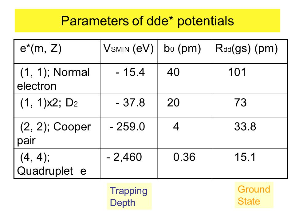 Parameters of dde* potentials e*(m, Z)V SMIN (eV) b 0 (pm)R dd (gs) (pm) (1, 1); Normal electron - 15.4 40 101 (1, 1)x2; D 2 - 37.8 20 73 (2, 2); Cooper pair - 259.0 4 33.8 (4, 4); Quadruplet e - 2,460 0.36 15.1 Trapping Depth Ground State