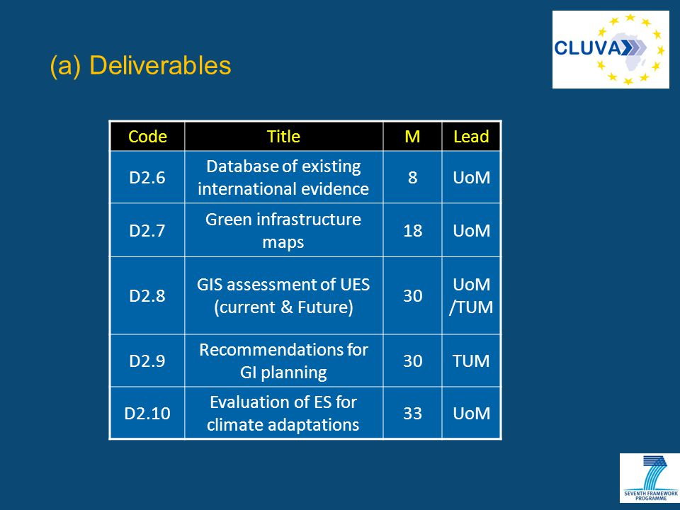 (a) Deliverables CodeTitleMLead D2.6 Database of existing international evidence 8UoM D2.7 Green infrastructure maps 18UoM D2.8 GIS assessment of UES (current & Future) 30 UoM /TUM D2.9 Recommendations for GI planning 30TUM D2.10 Evaluation of ES for climate adaptations 33UoM
