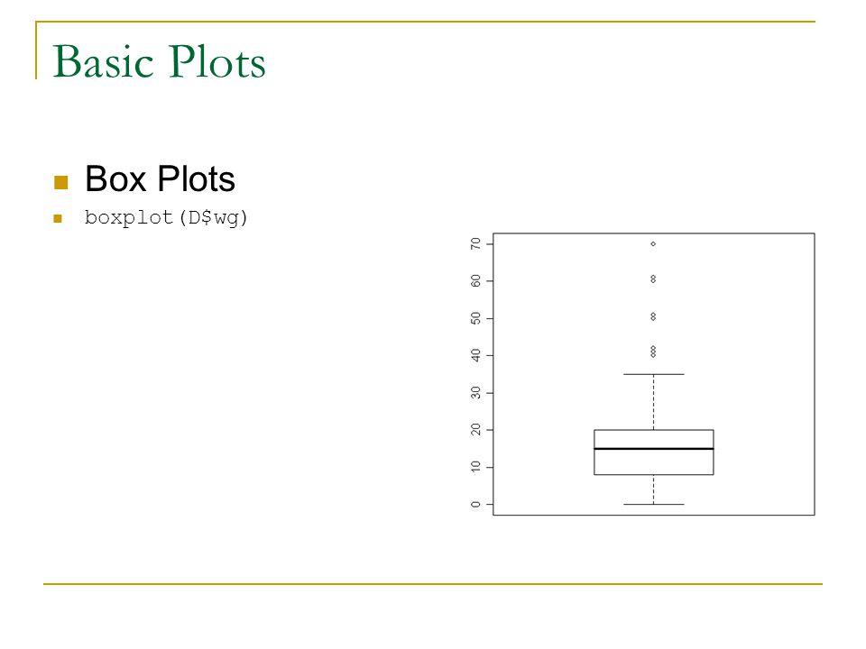 Basic Plots Box Plots boxplot(D$wg)