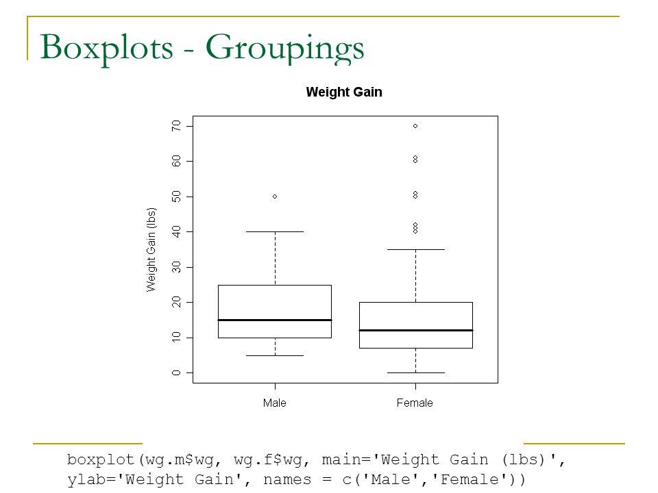 Boxplots - Groupings boxplot(wg.m$wg, wg.f$wg, main= Weight Gain (lbs) , ylab= Weight Gain , names = c( Male , Female ))