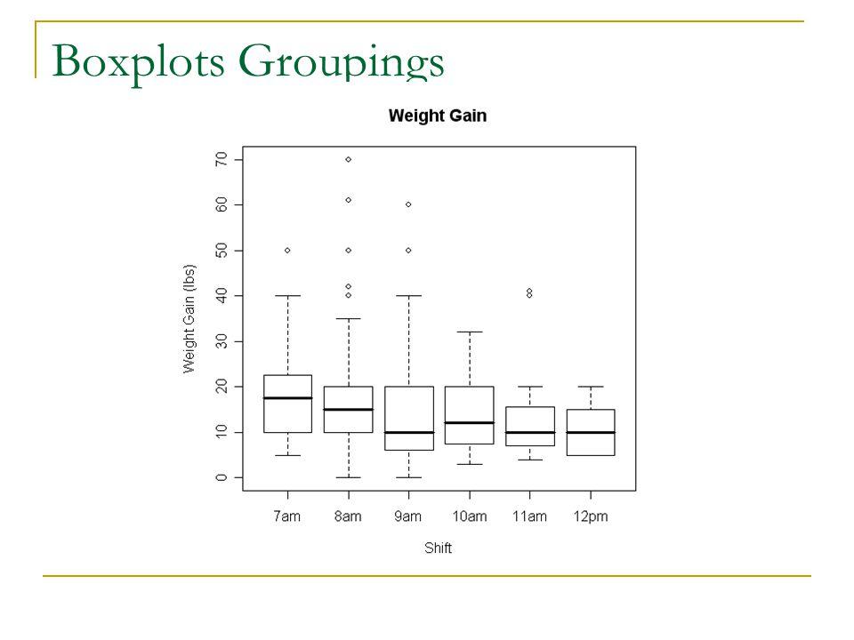 Boxplots Groupings
