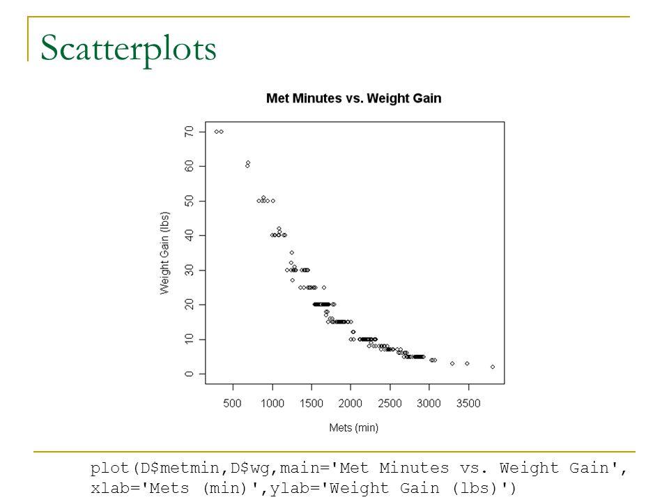 plot(D$metmin,D$wg,main= Met Minutes vs. Weight Gain , xlab= Mets (min) ,ylab= Weight Gain (lbs) )
