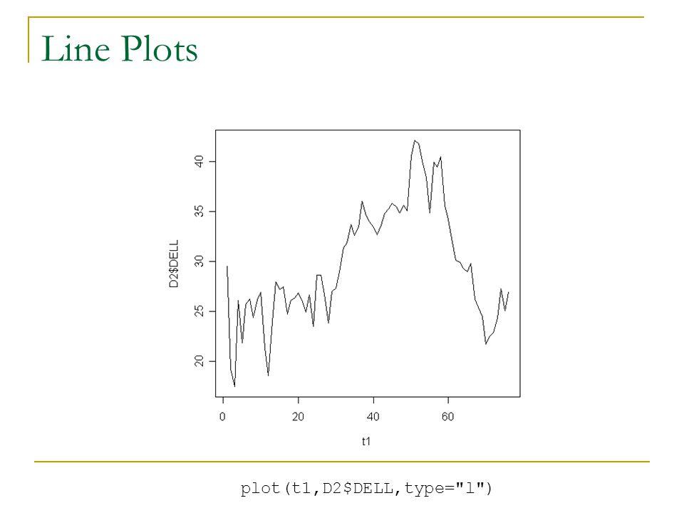 plot(t1,D2$DELL,type= l )