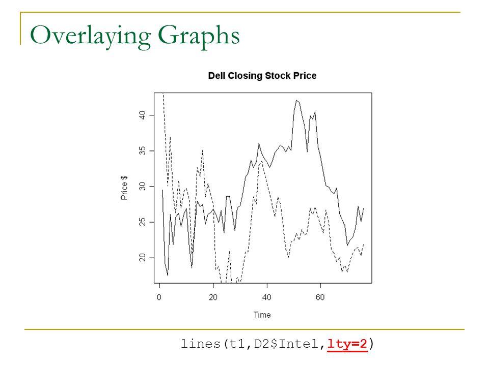lines(t1,D2$Intel,lty=2 )