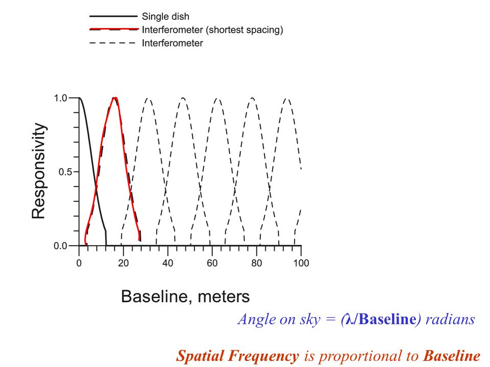 Angle on sky = (λ/Baseline) radians Spatial Frequency is proportional to Baseline