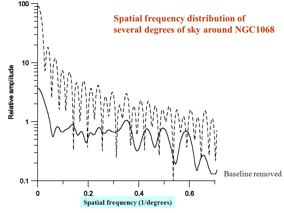 Spatial frequency distribution of several degrees of sky around NGC1068 Baseline removed Spatial frequency (1/degrees)