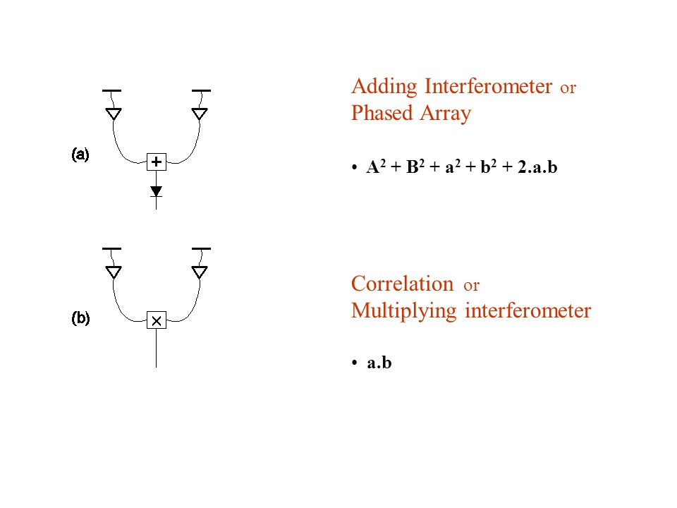 Adding Interferometer or Phased Array A 2 + B 2 + a 2 + b 2 + 2.a.b Correlation or Multiplying interferometer a.b