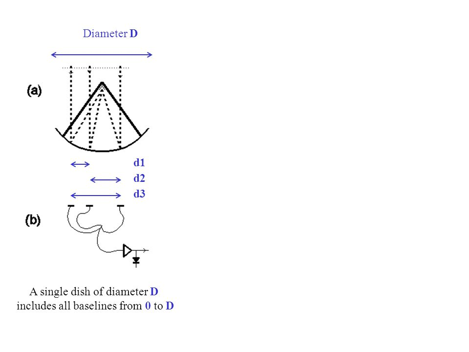 d1 d2 d3 Diameter D A single dish of diameter D includes all baselines from 0 to D