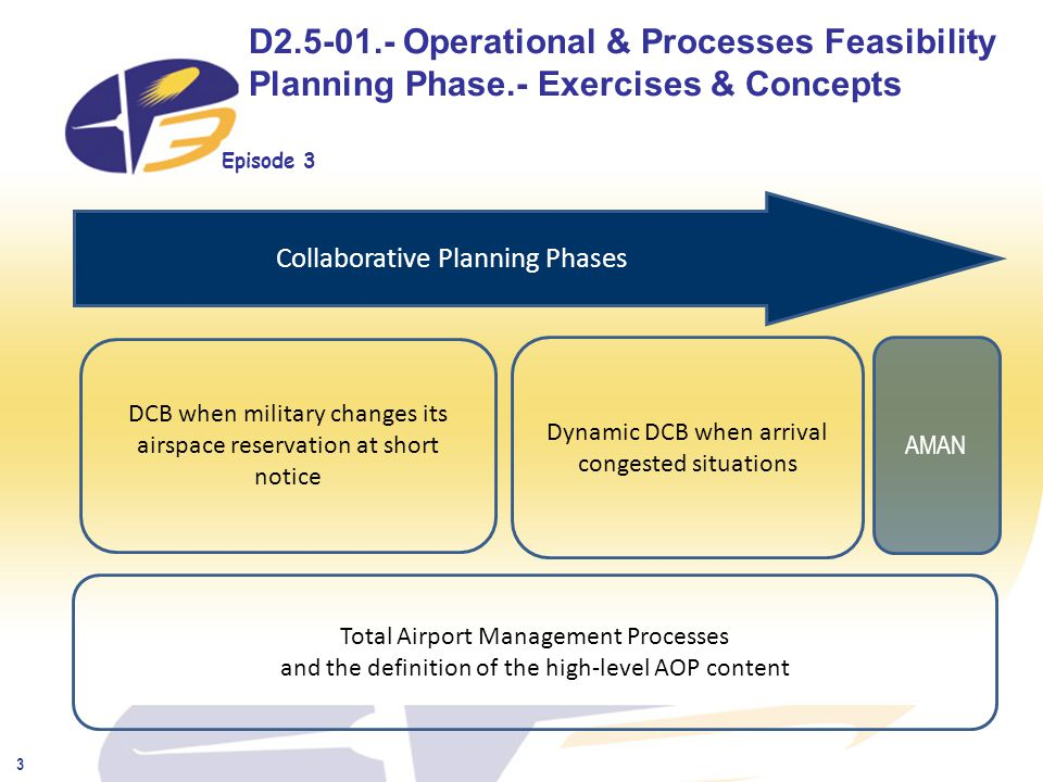 Episode 3 3 D2.5-01.- Operational & Processes Feasibility Planning Phase.- Exercises & Concepts Dynamic DCB when arrival congested situations AMAN DCB when military changes its airspace reservation at short notice Total Airport Management Processes and the definition of the high-level AOP content Collaborative Planning Phases