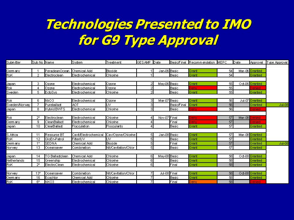 Technologies Presented to IMO for G9 Type Approval