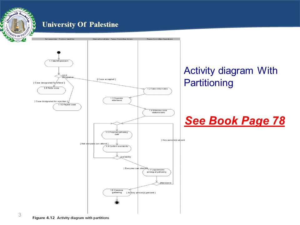 © 2005 course technology4 University Of Palestine Case Study D2: Business Use-Case Activity Diagram with Partitions The following case study walks you through the next evolution of the CPP project.