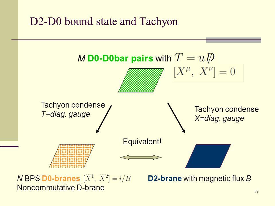 37 D2-D0 bound state and Tachyon D2-brane with magnetic flux BN BPS D0-branes [tildeX,X]=i/B Noncommutative D-brane M D0-D0bar pairs with T=uD,X Tachyon condense X=diag.