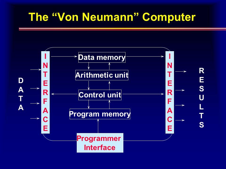 The Von Neumann Computer INTERFACEINTERFACE INTERFACEINTERFACE Data memory Arithmetic unit Control unit Program memory Programmer Interface DATADATA RESULTSRESULTS