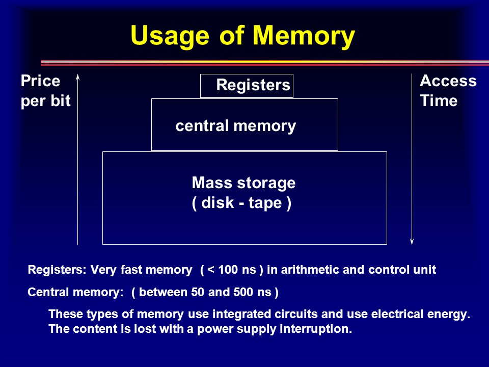 Usage of Memory Registers central memory Mass storage ( disk - tape ) Price per bit Access Time Registers: Very fast memory ( < 100 ns ) in arithmetic and control unit Central memory: ( between 50 and 500 ns ) These types of memory use integrated circuits and use electrical energy.