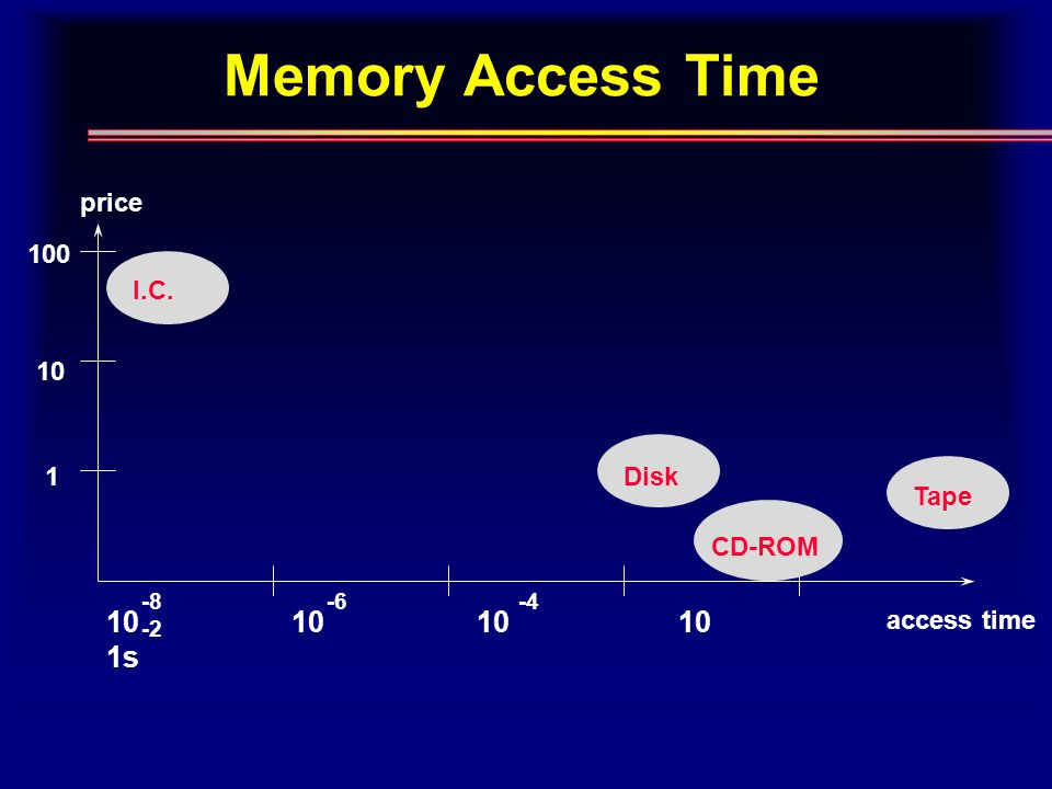 Memory Access Time price access time 100 10 1 10 10 10 10 1s -8 -6 -4 -2 I.C. Disk CD-ROM Tape