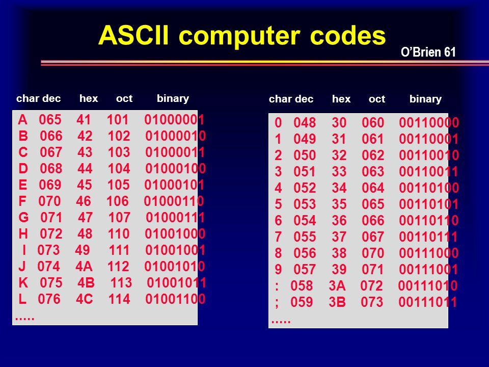 ASCII computer codes 0 048 30 060 00110000 1 049 31 061 00110001 2 050 32 062 00110010 3 051 33 063 00110011 4 052 34 064 00110100 5 053 35 065 00110101 6 054 36 066 00110110 7 055 37 067 00110111 8 056 38 070 00111000 9 057 39 071 00111001 : 058 3A 072 00111010 ; 059 3B 073 00111011.....
