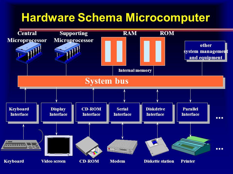 Hardware Schema Microcomputer System bus...